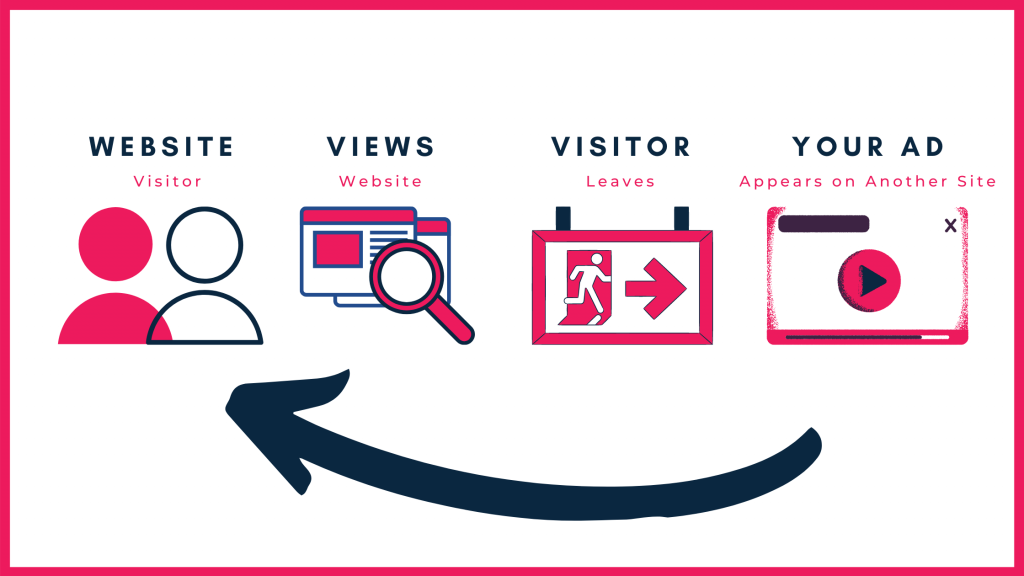 How remarketing works graphic